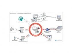 Vorteile einer E-Mail Hosting-Serverlösung