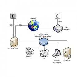 Darstellung VoIP Telefonie Pure
